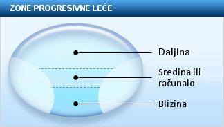 Progresivne naočale, progresivne leće, multifokalne leće