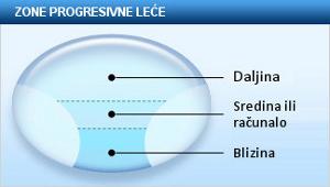 Papila, Pars plana, Periferni vid, Plano, PMMA (polymethylmetakrilat), Polarizirane leće, Presbiop, Presbiopija (staračka dalekovidnost), Prizma dioptrija, PRK (fotorefraktivna keratektomija), Progresivne leće, Ptoza, Pupila (zjenica), Pupilarna distanca (PD)
