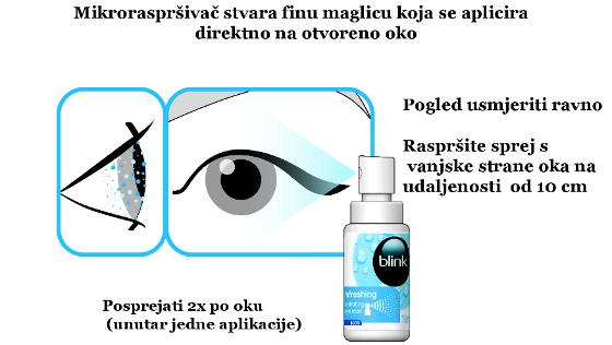 Kako koristiti Blink sprej za oci